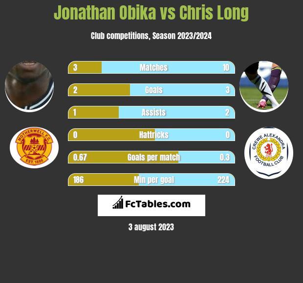 Jonathan Obika vs Chris Long h2h player stats