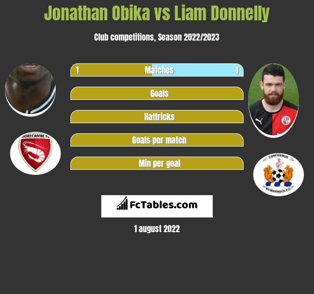 Jonathan Obika vs Liam Donnelly h2h player stats