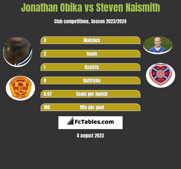 Jonathan Obika vs Steven Naismith h2h player stats