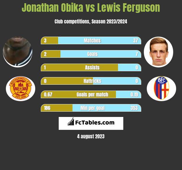 Jonathan Obika vs Lewis Ferguson h2h player stats