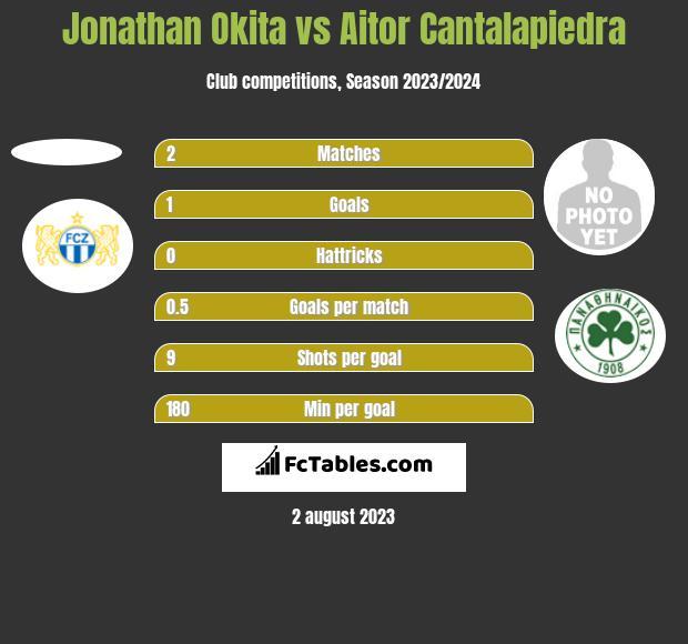 Jonathan Okita vs Aitor Cantalapiedra h2h player stats