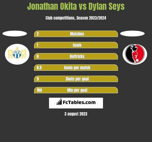 Jonathan Okita vs Dylan Seys h2h player stats