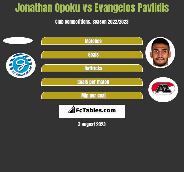 Jonathan Opoku vs Evangelos Pavlidis h2h player stats