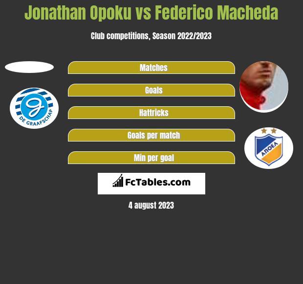 Jonathan Opoku vs Federico Macheda h2h player stats