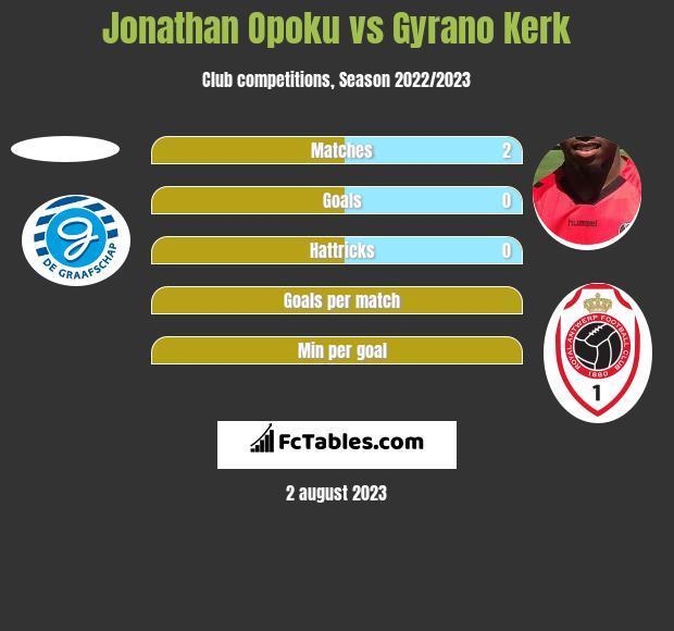Jonathan Opoku vs Gyrano Kerk h2h player stats