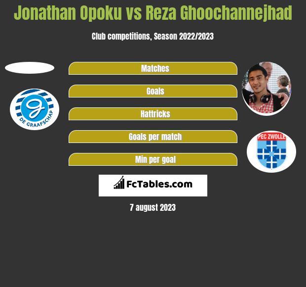 Jonathan Opoku vs Reza Ghoochannejhad h2h player stats