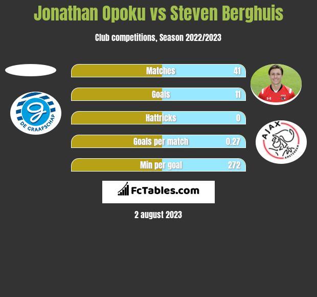 Jonathan Opoku vs Steven Berghuis h2h player stats
