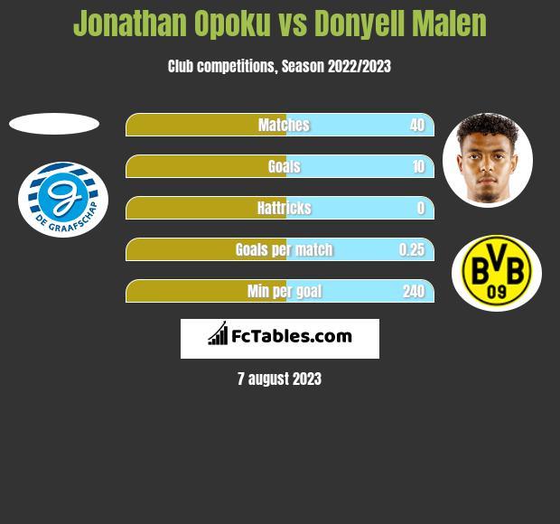 Jonathan Opoku vs Donyell Malen h2h player stats