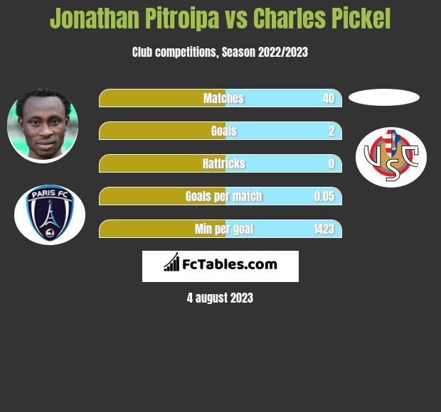 Jonathan Pitroipa vs Charles Pickel infographic