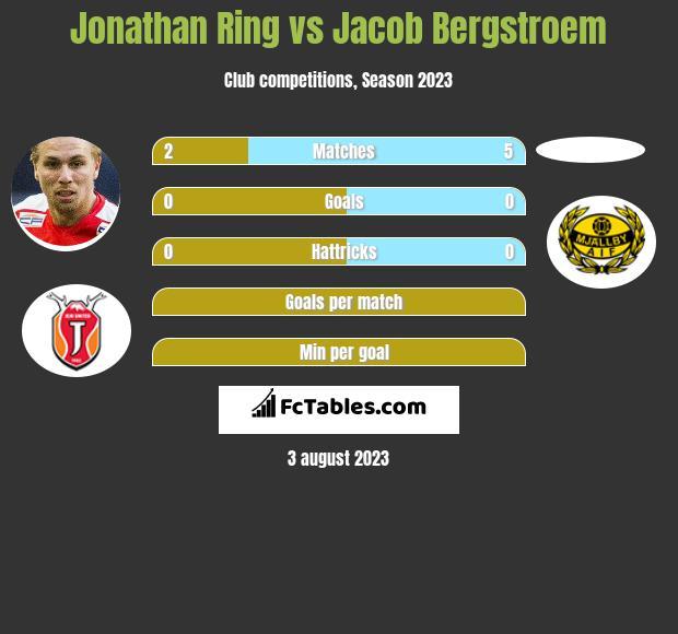 Jonathan Ring vs Jacob Bergstroem infographic