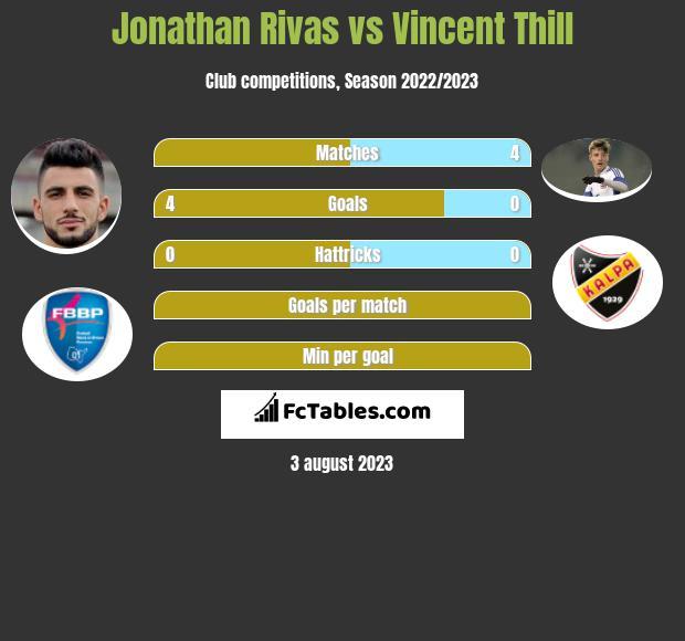 Jonathan Rivas vs Vincent Thill h2h player stats