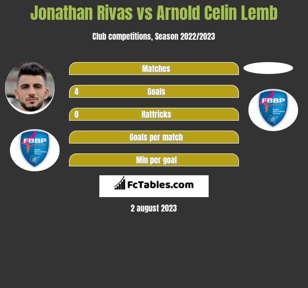 Jonathan Rivas vs Arnold Celin Lemb h2h player stats