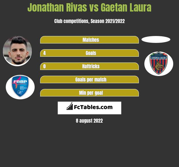 Jonathan Rivas vs Gaetan Laura h2h player stats