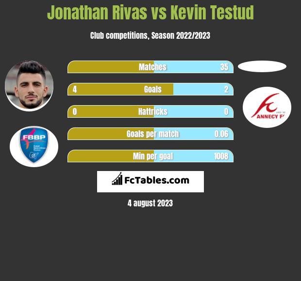 Jonathan Rivas vs Kevin Testud h2h player stats
