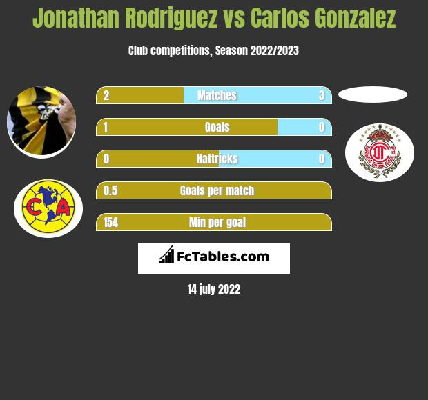 Jonathan Rodriguez vs Carlos Gonzalez h2h player stats