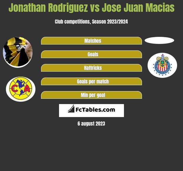 Jonathan Rodriguez vs Jose Juan Macias h2h player stats