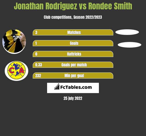 Jonathan Rodriguez vs Rondee Smith infographic