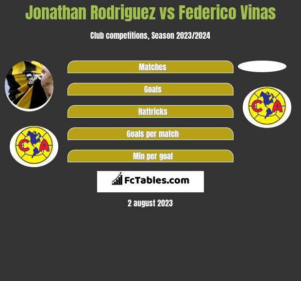 Jonathan Rodriguez vs Federico Vinas h2h player stats
