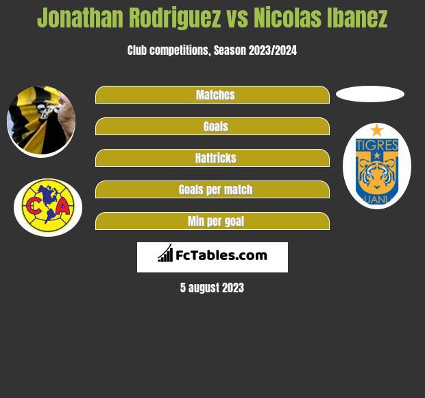 Jonathan Rodriguez vs Nicolas Ibanez infographic
