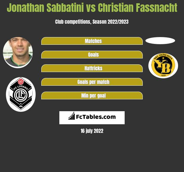 Jonathan Sabbatini vs Christian Fassnacht infographic