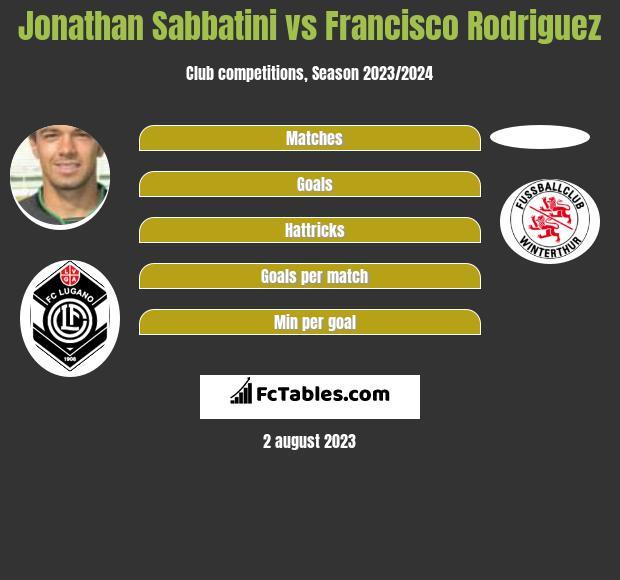 Jonathan Sabbatini vs Francisco Rodriguez infographic