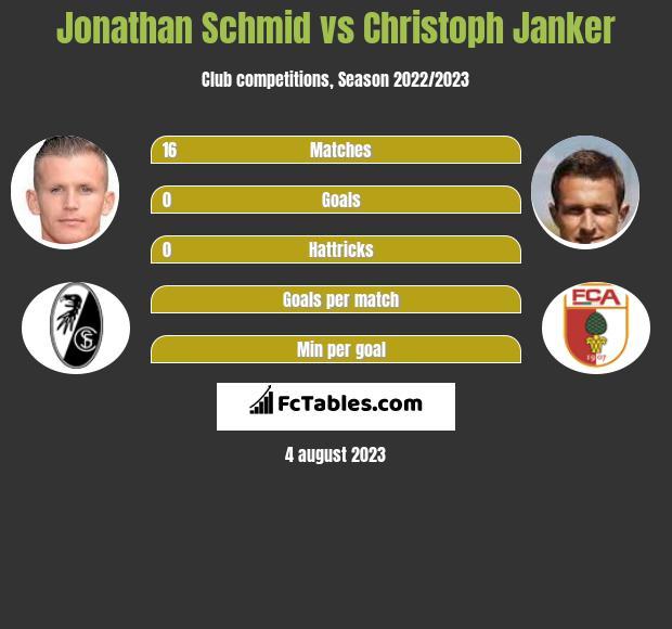 Jonathan Schmid vs Christoph Janker infographic