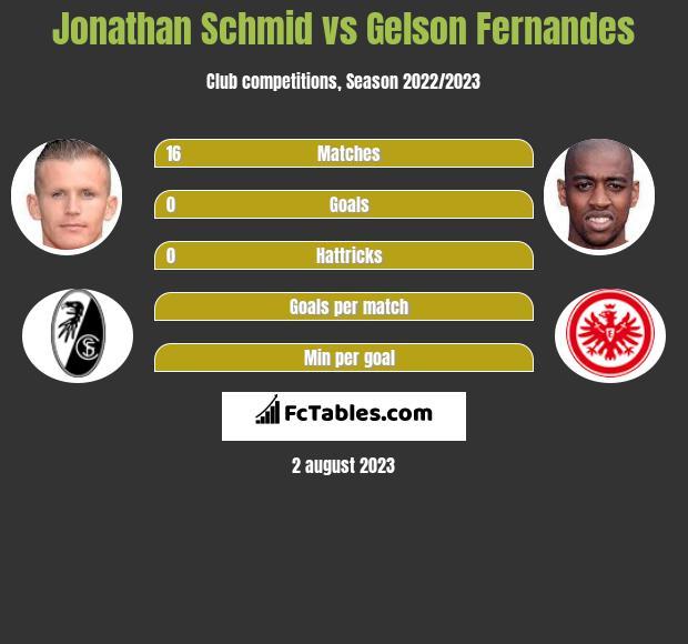 Jonathan Schmid vs Gelson Fernandes infographic