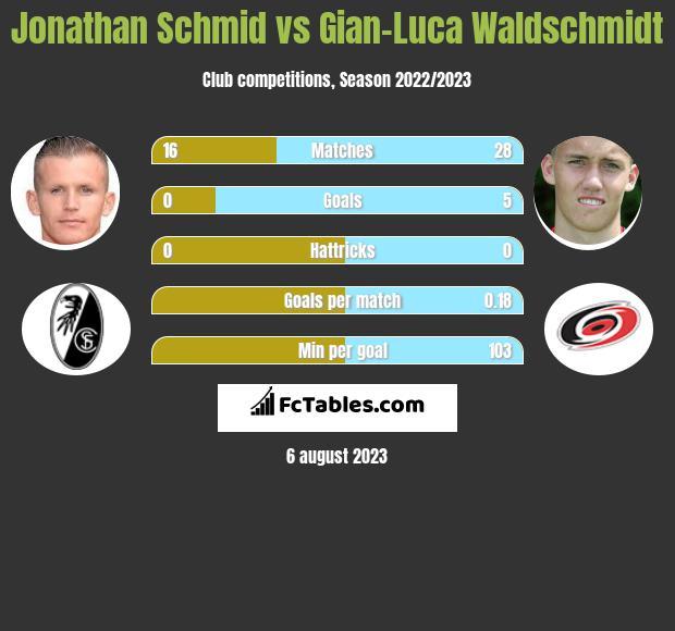 Jonathan Schmid vs Gian-Luca Waldschmidt infographic