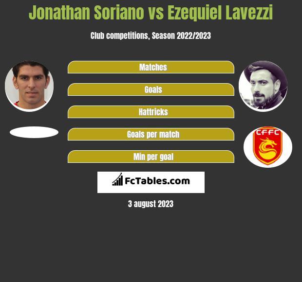 Jonathan Soriano vs Ezequiel Lavezzi h2h player stats