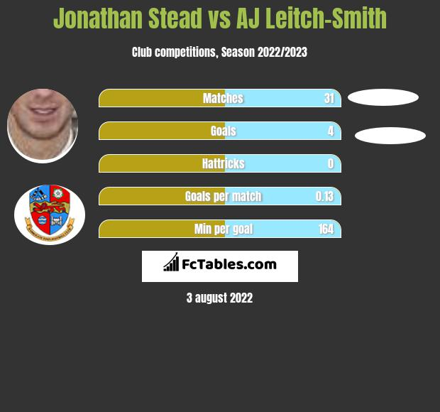 Jonathan Stead vs AJ Leitch-Smith h2h player stats
