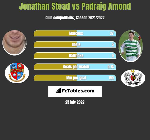 Jonathan Stead vs Padraig Amond h2h player stats