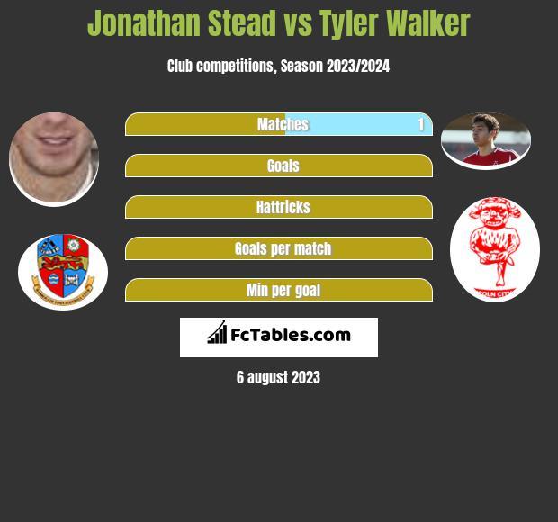 Jonathan Stead vs Tyler Walker infographic