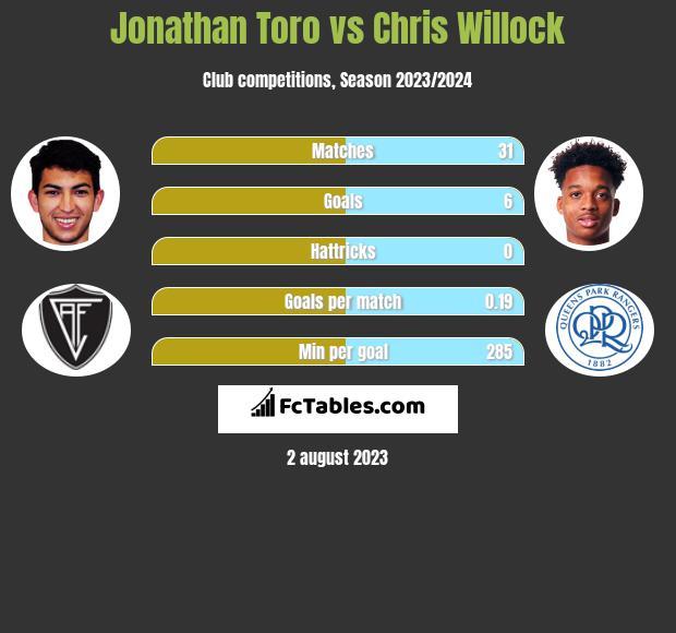 Jonathan Toro vs Chris Willock h2h player stats