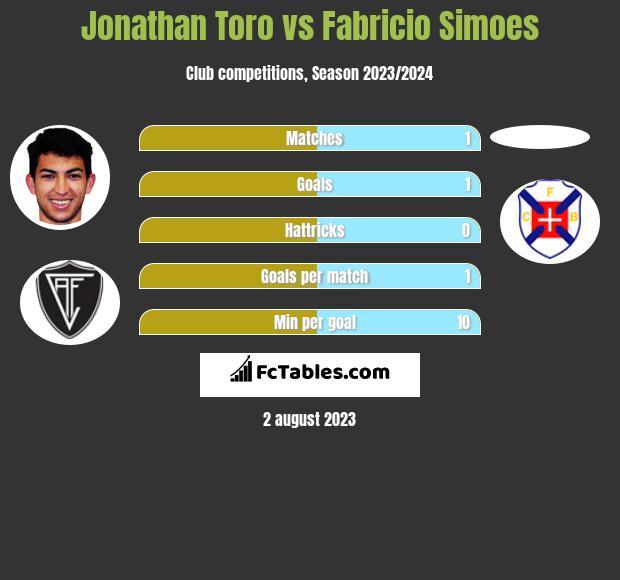 Jonathan Toro vs Fabricio Simoes h2h player stats