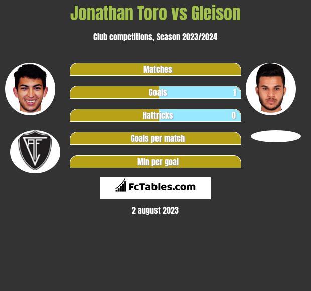 Jonathan Toro vs Gleison h2h player stats