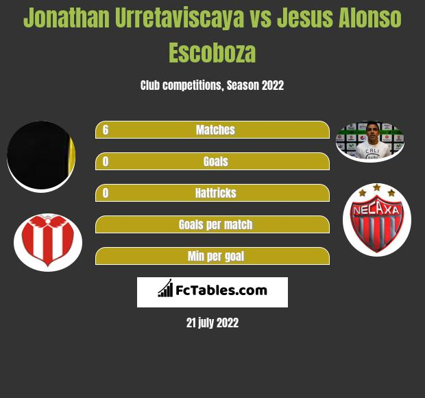Jonathan Urretaviscaya vs Jesus Alonso Escoboza infographic