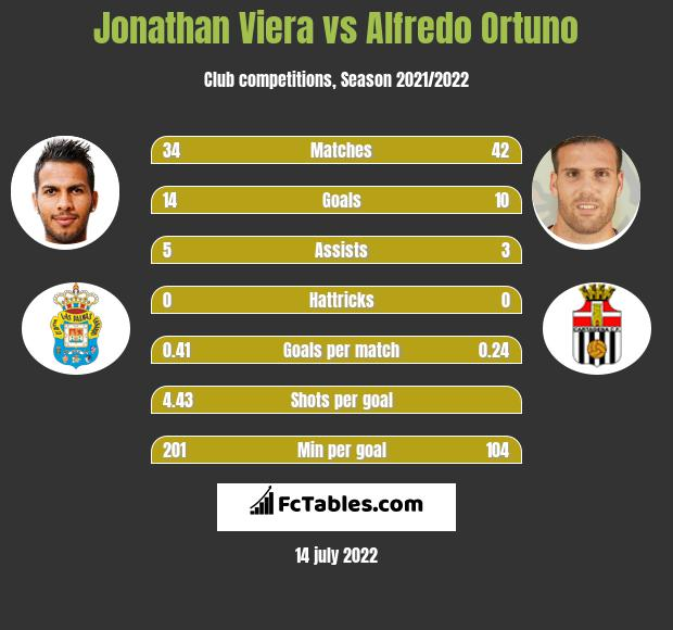 Jonathan Viera vs Alfredo Ortuno h2h player stats