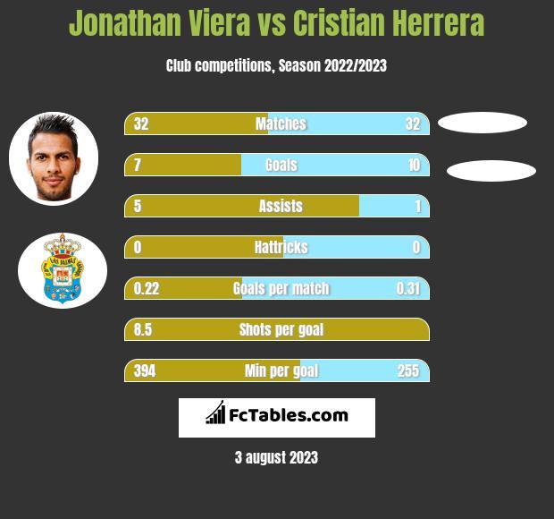 Jonathan Viera vs Cristian Herrera h2h player stats