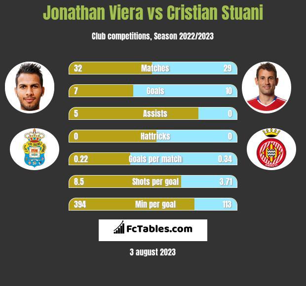 Jonathan Viera vs Cristian Stuani h2h player stats
