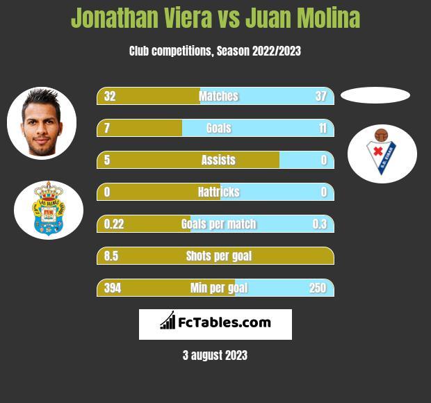 Jonathan Viera vs Juan Molina h2h player stats