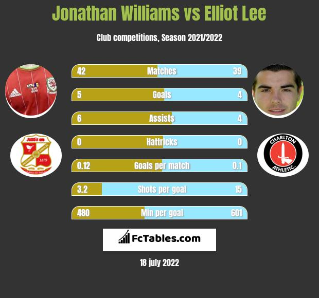 Jonathan Williams infographic statistics for Luton Town