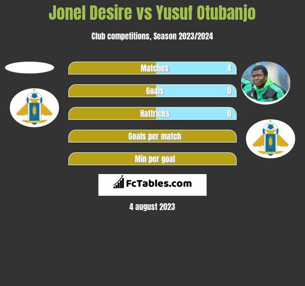 Jonel Desire vs Yusuf Otubanjo h2h player stats