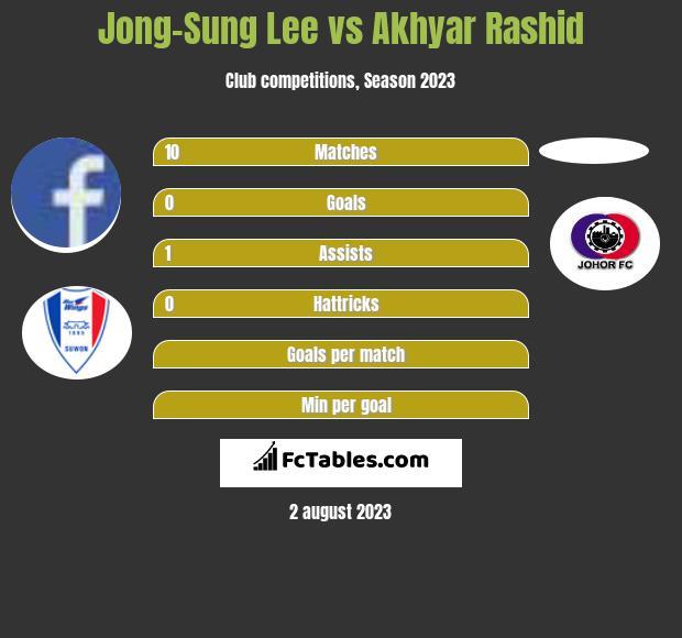 Jong-Sung Lee vs Akhyar Rashid infographic