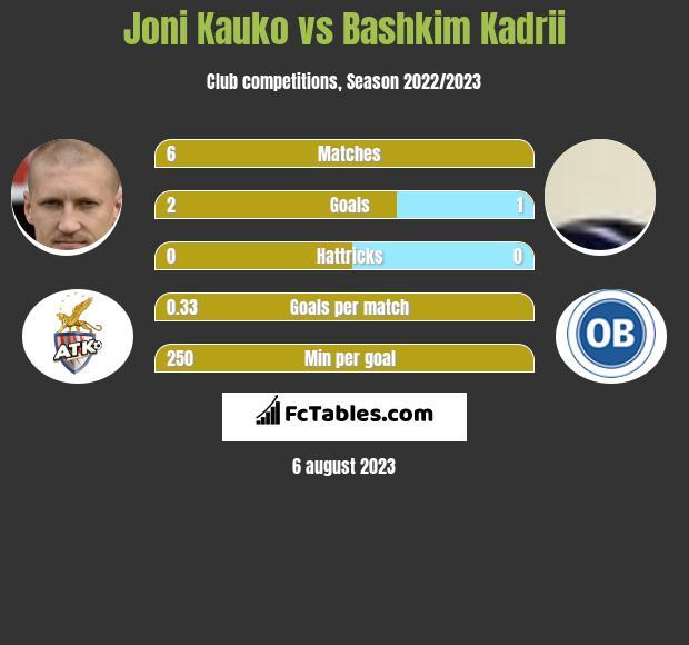 Joni Kauko vs Bashkim Kadrii infographic