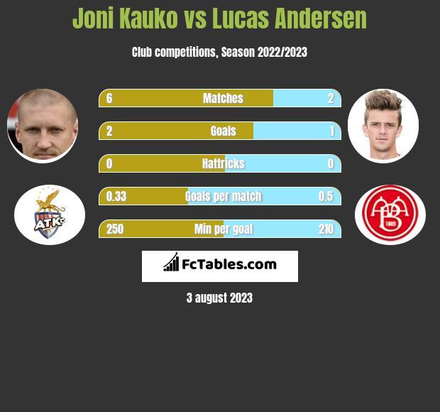 Joni Kauko vs Lucas Andersen infographic