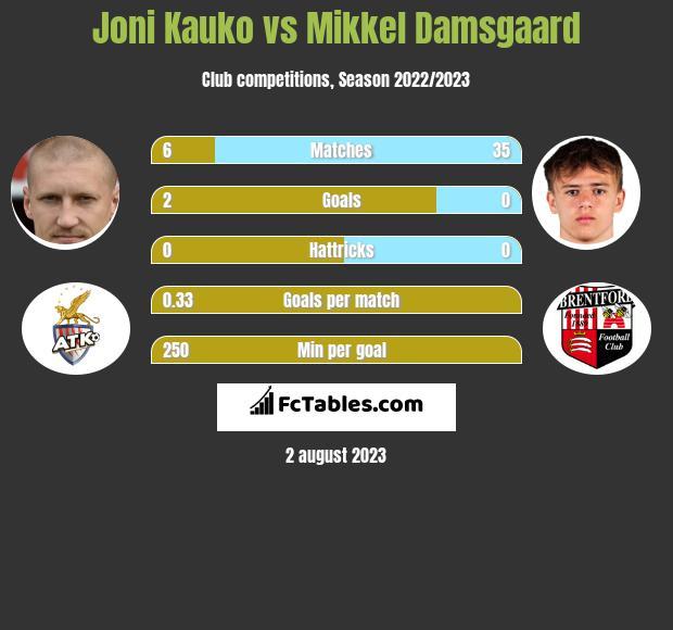 Joni Kauko vs Mikkel Damsgaard infographic