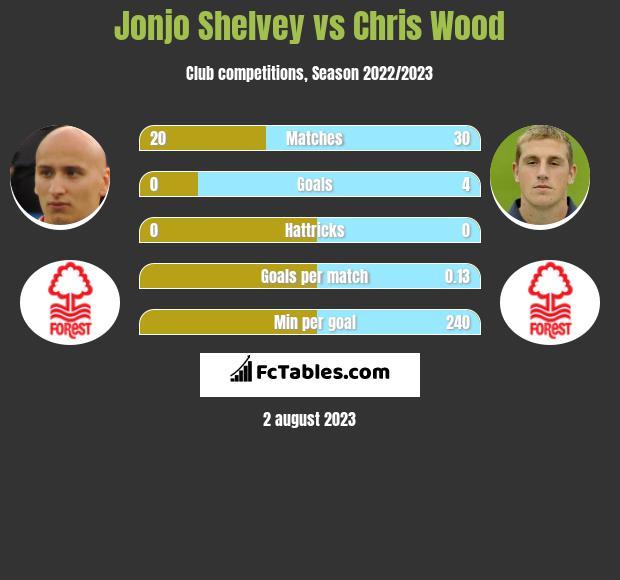 Jonjo Shelvey vs Chris Wood h2h player stats