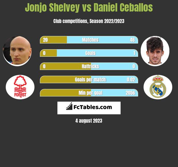 Jonjo Shelvey vs Daniel Ceballos infographic