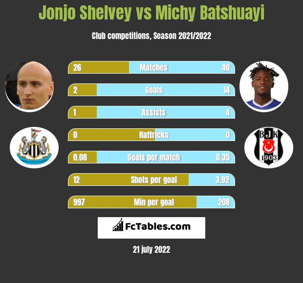Jonjo Shelvey vs Michy Batshuayi