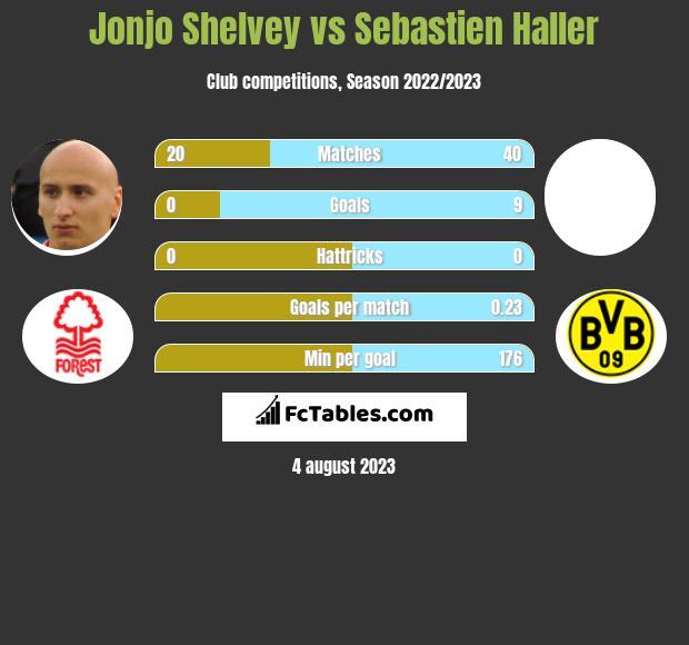 Jonjo Shelvey vs Sebastien Haller infographic